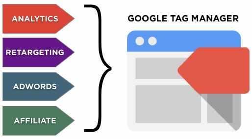 foto de google tag manager