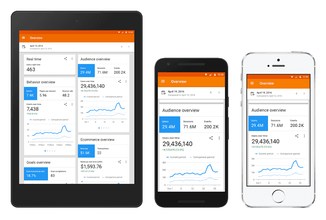 app para móviles de google analytics