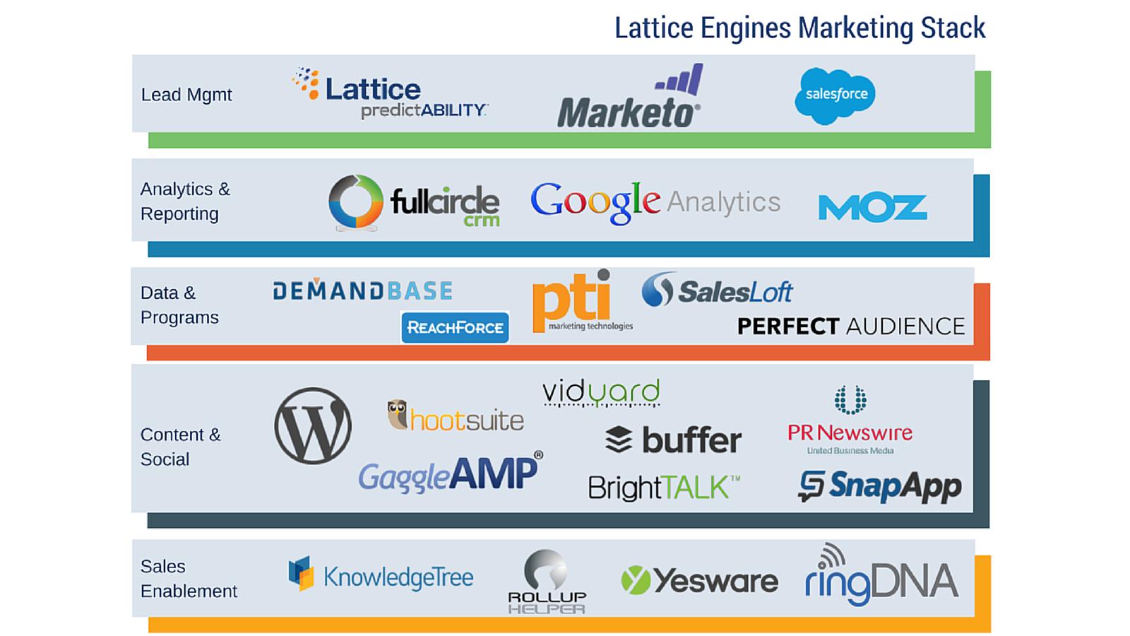 tecnología de marketing para freelance