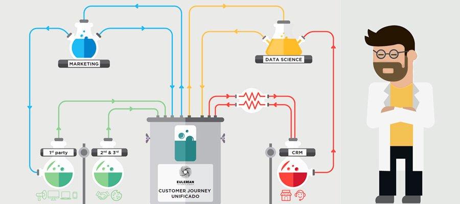 Unificar Customer Journey Eulerian | MarTech Forum
