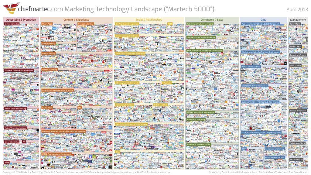 Marketing Technology Landscape Media LLC Supergraphic